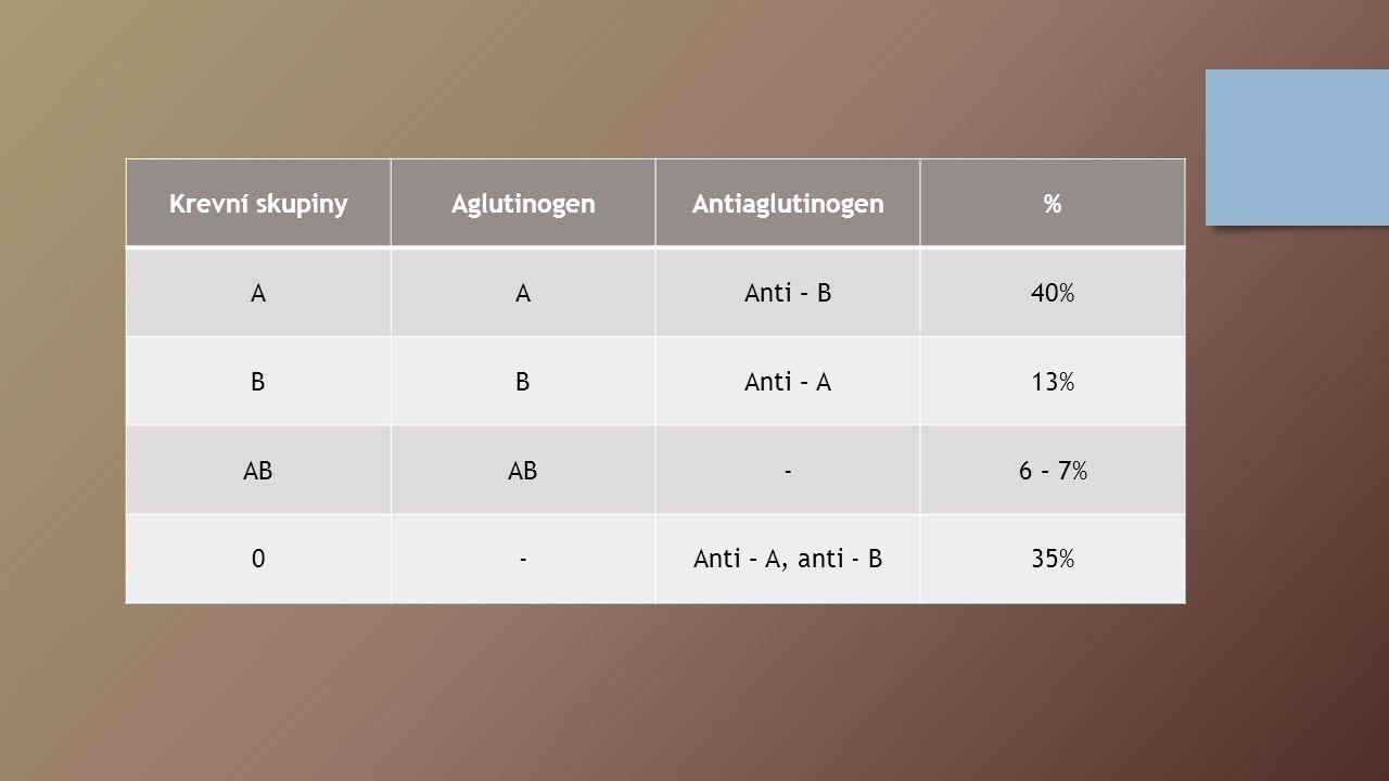 Krevní skupiny Aglutinogen. Antiaglutinogen. % A. Anti – B. 40% B. Anti – A. 13% AB. - 6 – 7%