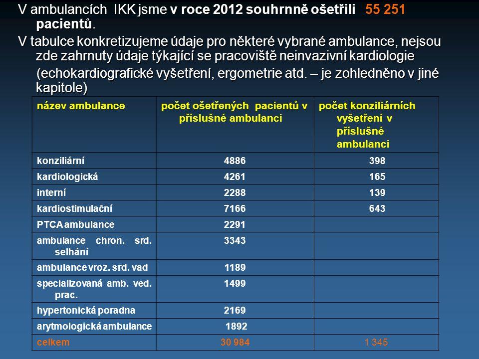 V ambulancích IKK jsme v roce 2012 souhrnně ošetřili 55 251 pacientů.