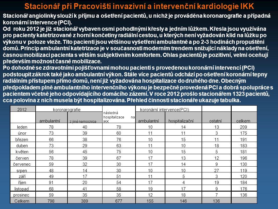 Stacionář při Pracovišti invazivní a intervenční kardiologie IKK