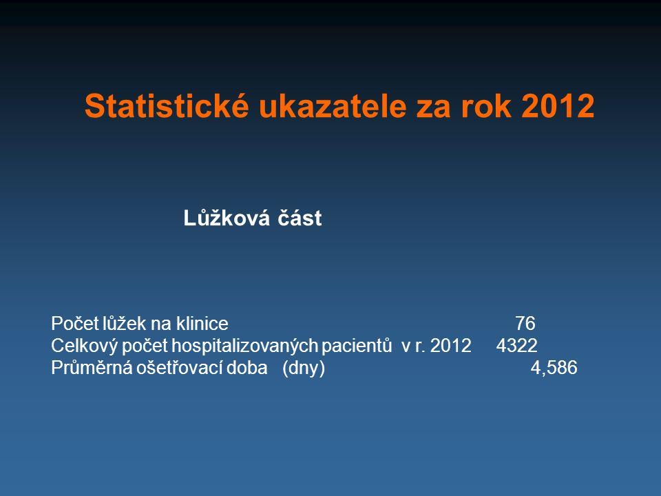 Statistické ukazatele za rok 2012