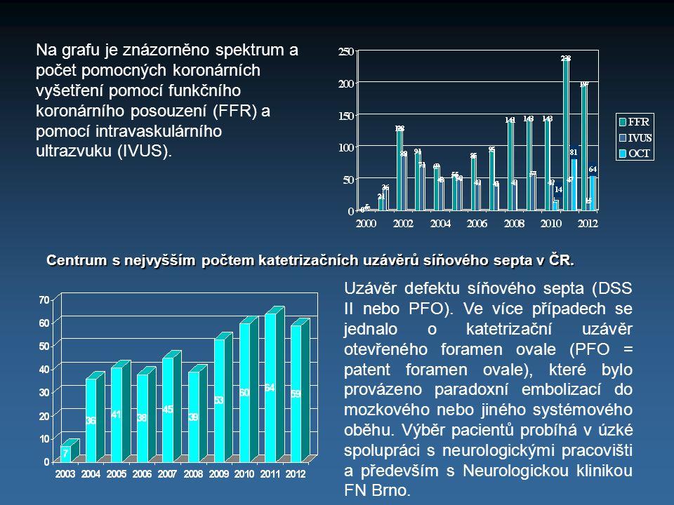 Na grafu je znázorněno spektrum a počet pomocných koronárních vyšetření pomocí funkčního koronárního posouzení (FFR) a pomocí intravaskulárního ultrazvuku (IVUS).