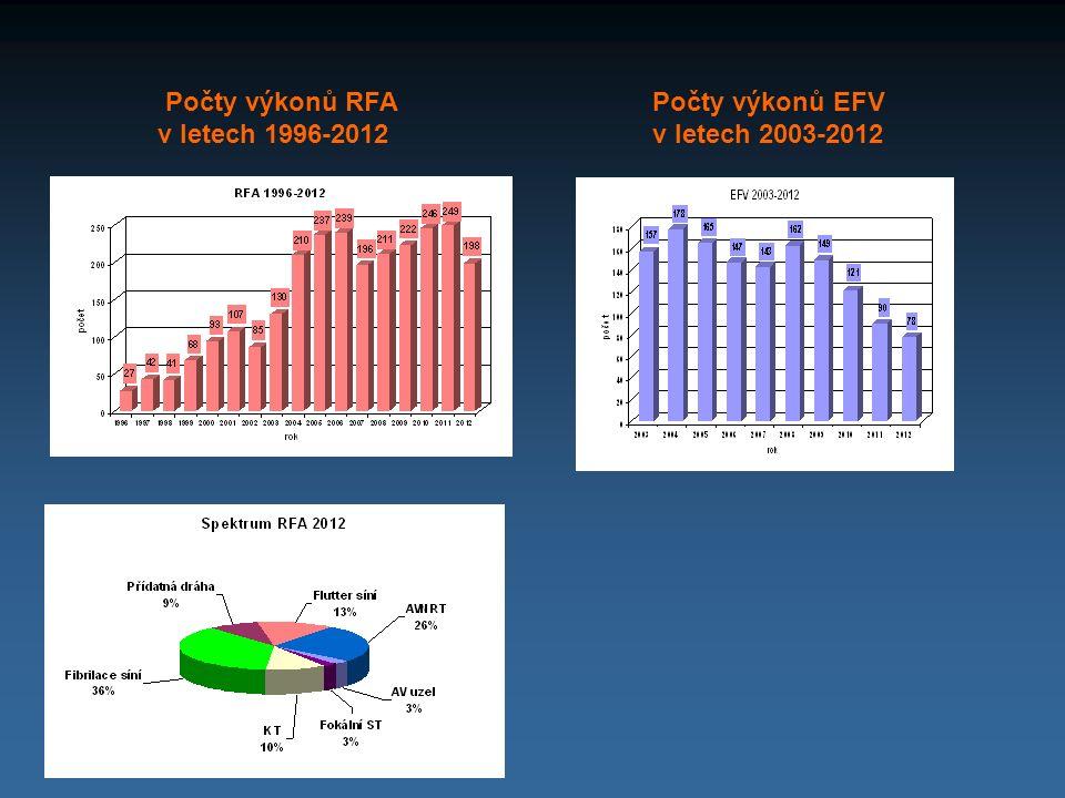 Počty výkonů RFA v letech 1996-2012 Počty výkonů EFV v letech 2003-2012