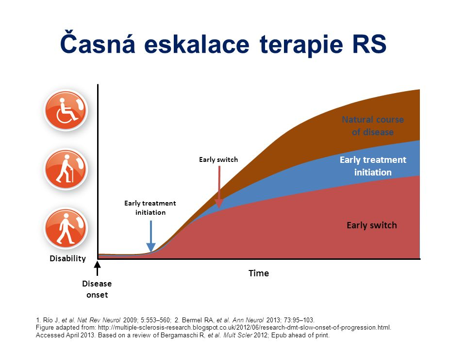 Časná eskalace terapie RSre effective treatment may s1,2