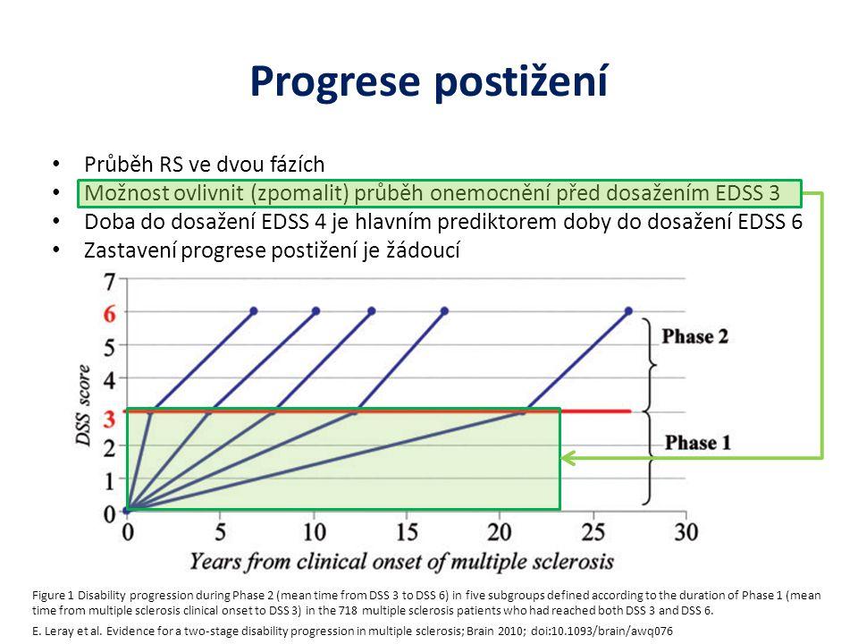 Progrese postižení Průběh RS ve dvou fázích