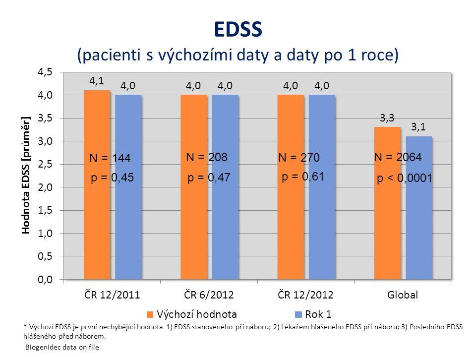 EDSS (pacienti s výchozími daty a daty po 1 roce)