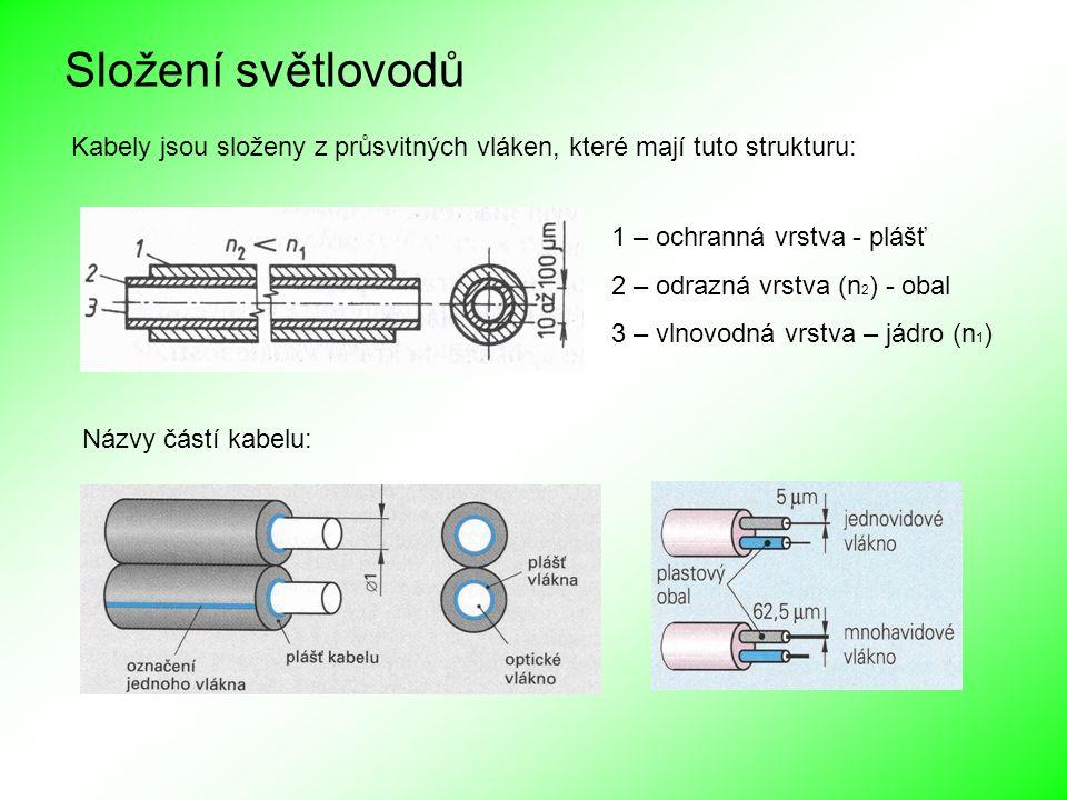 Složení světlovodů Kabely jsou složeny z průsvitných vláken, které mají tuto strukturu: 1 – ochranná vrstva - plášť.