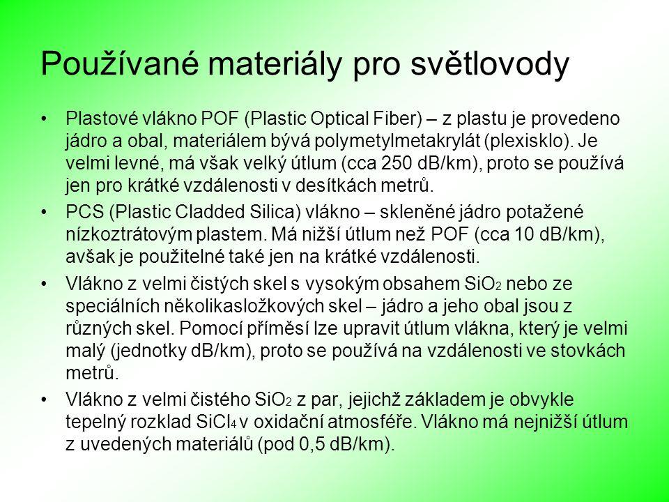 Používané materiály pro světlovody