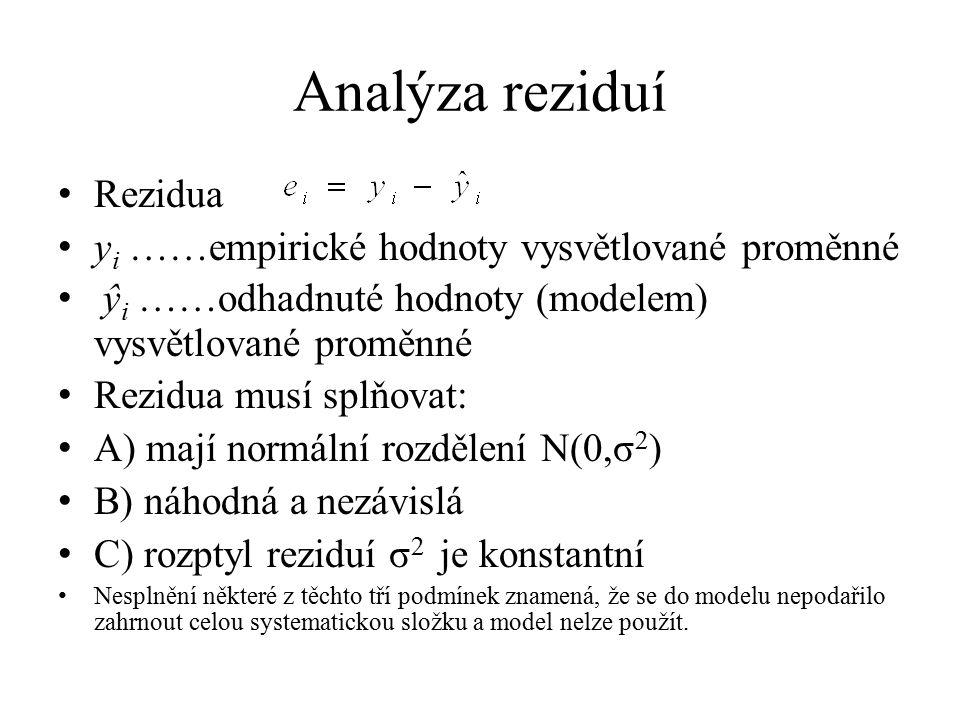 Analýza reziduí Rezidua yi ……empirické hodnoty vysvětlované proměnné