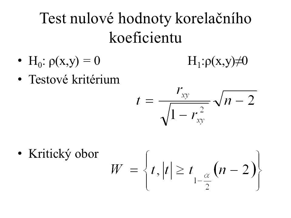 Test nulové hodnoty korelačního koeficientu
