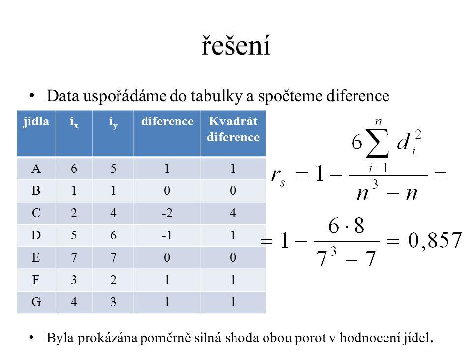 řešení Data uspořádáme do tabulky a spočteme diference