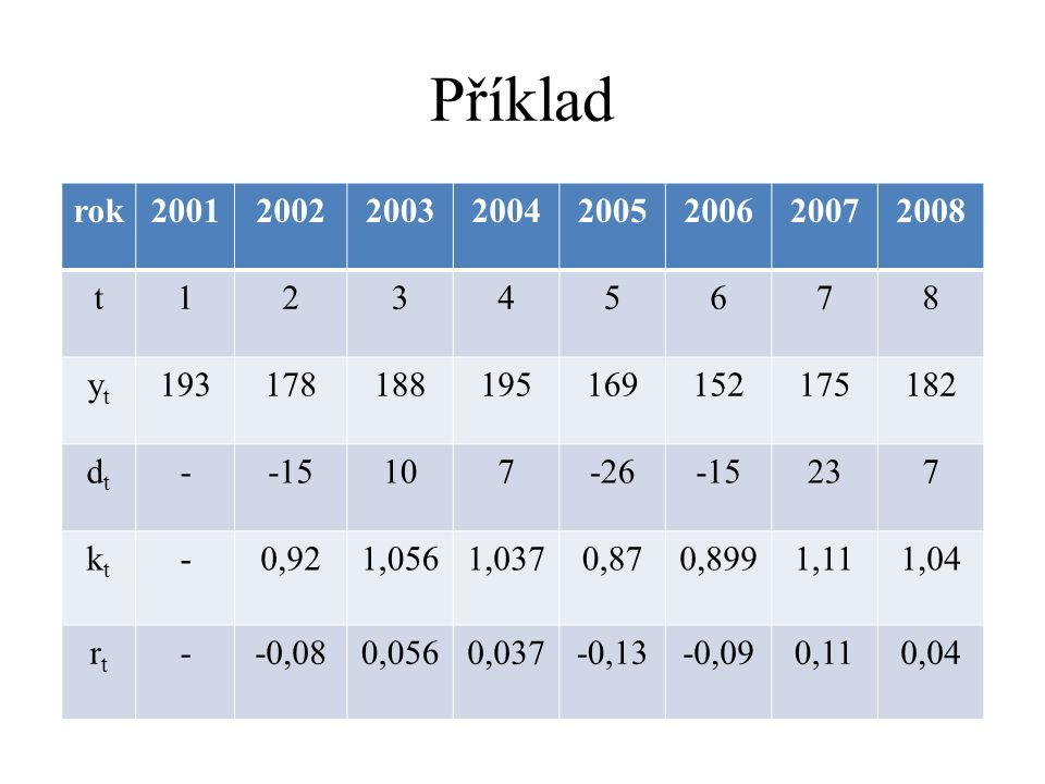 Příklad rok. 2001. 2002. 2003. 2004. 2005. 2006. 2007. 2008. t. 1. 2. 3. 4. 5. 6. 7.