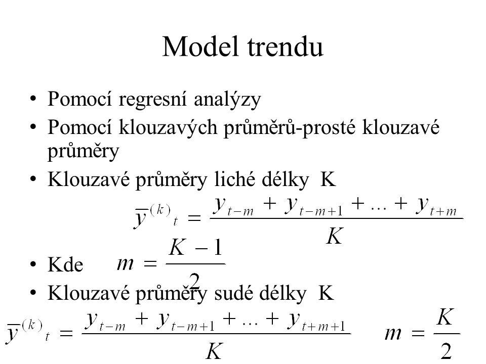 Model trendu Pomocí regresní analýzy