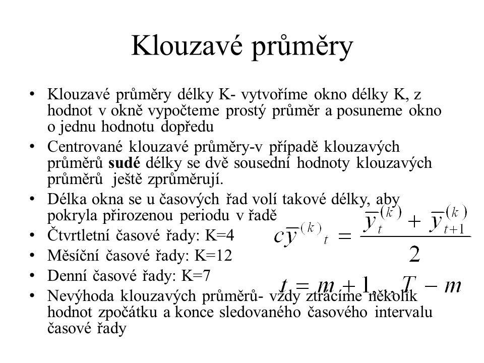 Klouzavé průměry Klouzavé průměry délky K- vytvoříme okno délky K, z hodnot v okně vypočteme prostý průměr a posuneme okno o jednu hodnotu dopředu.