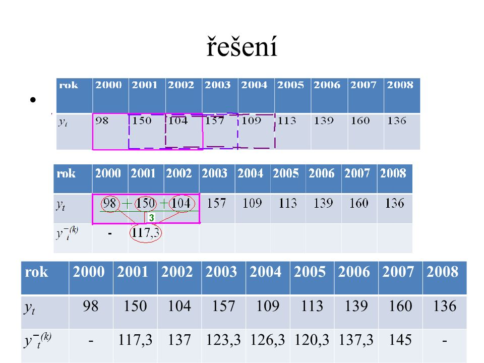 řešení rok. 2000. 2001. 2002. 2003. 2004. 2005. 2006. 2007. 2008. yt. 98. 150. 104. 157.
