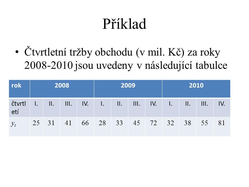 Příklad Čtvrtletní tržby obchodu (v mil. Kč) za roky 2008-2010 jsou uvedeny v následující tabulce. rok.