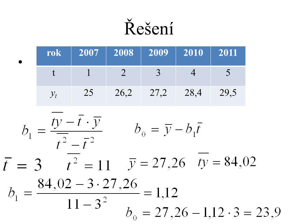 Řešení rok 2007 2008 2009 2010 2011 t 1 2 3 4 5 yt 25 26,2 27,2 28,4 29,5