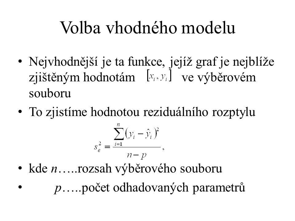 Volba vhodného modelu Nejvhodnější je ta funkce, jejíž graf je nejblíže zjištěným hodnotám ve výběrovém souboru.
