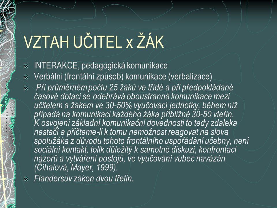 VZTAH UČITEL x ŽÁK INTERAKCE, pedagogická komunikace