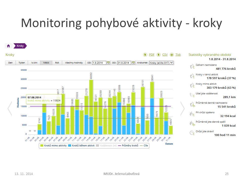 Monitoring pohybové aktivity - kroky