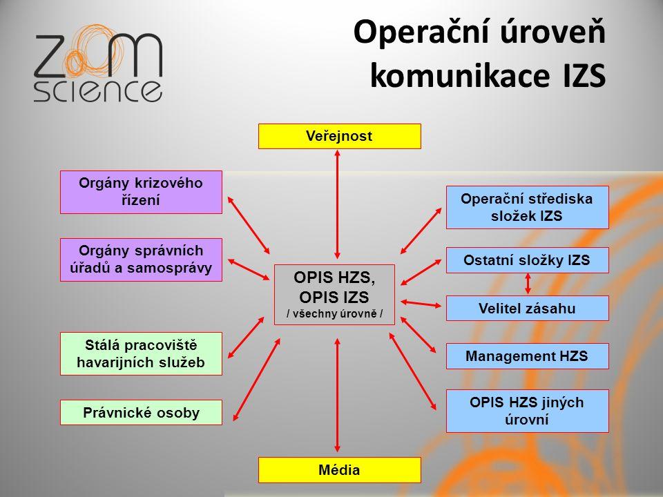 Operační úroveň komunikace IZS