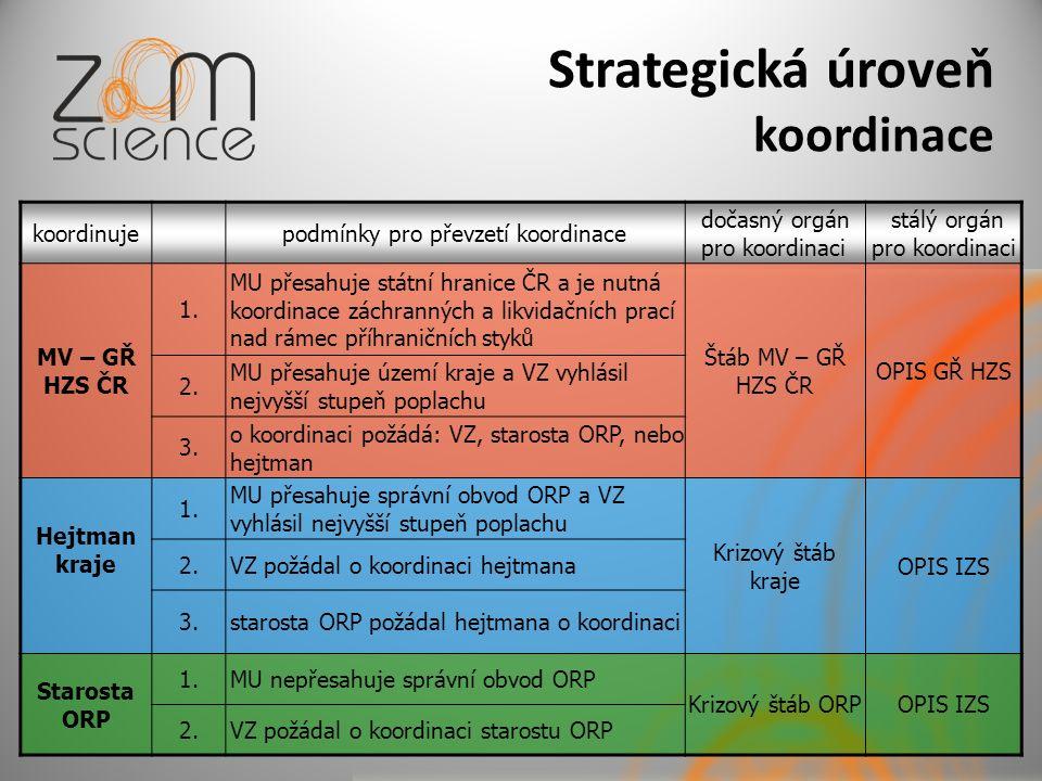 Strategická úroveň koordinace