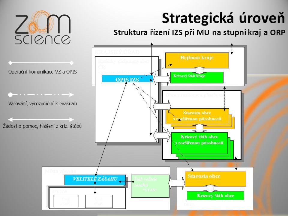 Strategická úroveň Struktura řízení IZS při MU na stupni kraj a ORP