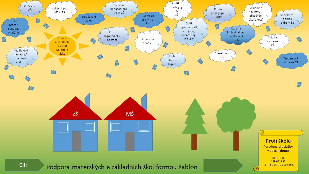 Podpora mateřských a základních škol formou šablon