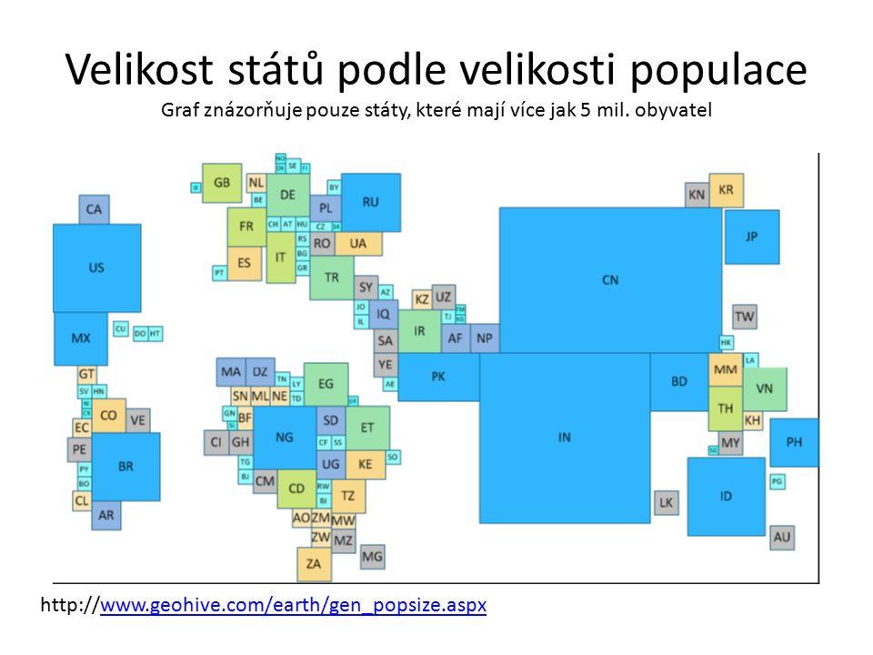 Velikost států podle velikosti populace Graf znázorňuje pouze státy, které mají více jak 5 mil. obyvatel