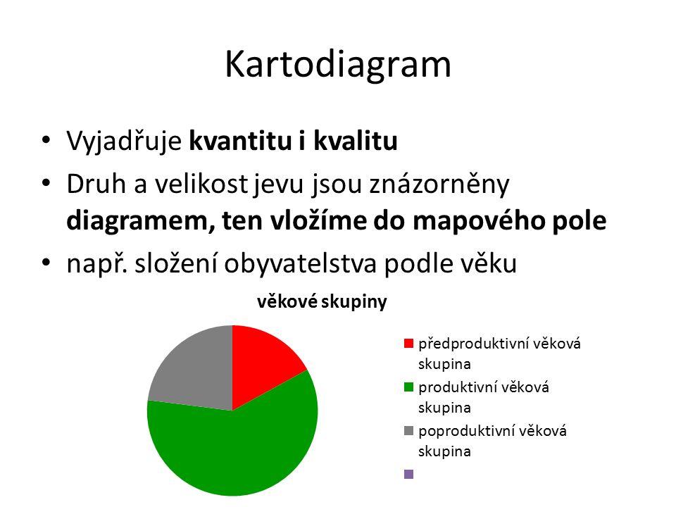 Kartodiagram Vyjadřuje kvantitu i kvalitu