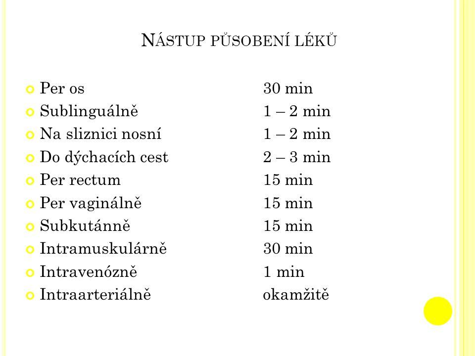 Nástup působení léků Per os 30 min Sublinguálně 1 – 2 min