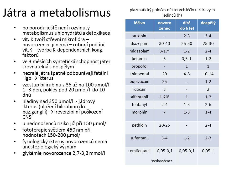 plazmatický poločas některých léčiv u zdravých jedinců (h)