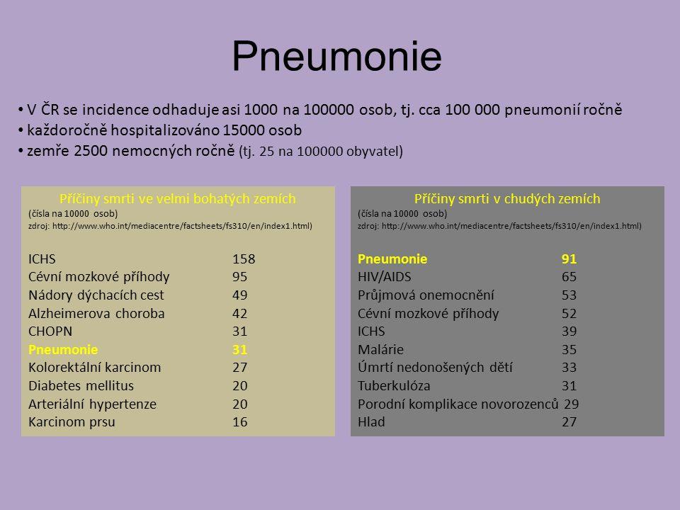 Pneumonie V ČR se incidence odhaduje asi 1000 na 100000 osob, tj. cca 100 000 pneumonií ročně. každoročně hospitalizováno 15000 osob.