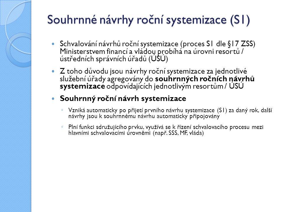 Souhrnné návrhy roční systemizace (S1)