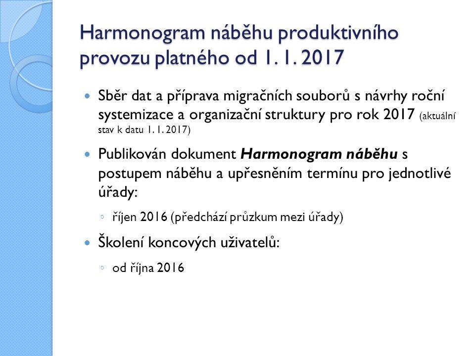 Harmonogram náběhu produktivního provozu platného od 1. 1. 2017