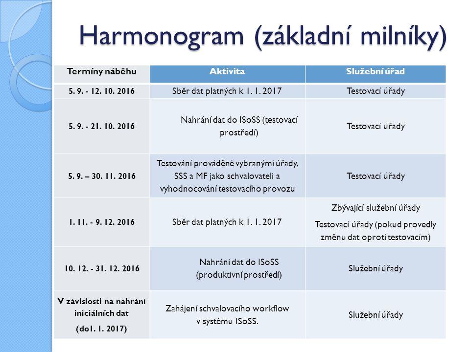 Harmonogram (základní milníky)