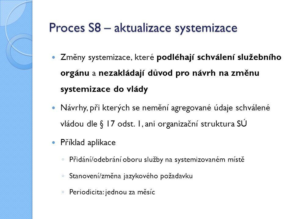 Proces S8 – aktualizace systemizace