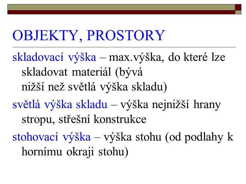 OBJEKTY, PROSTORY