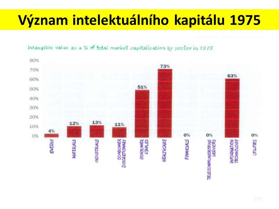 Význam intelektuálního kapitálu 1975