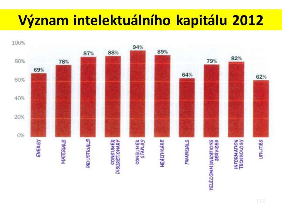 Význam intelektuálního kapitálu 2012