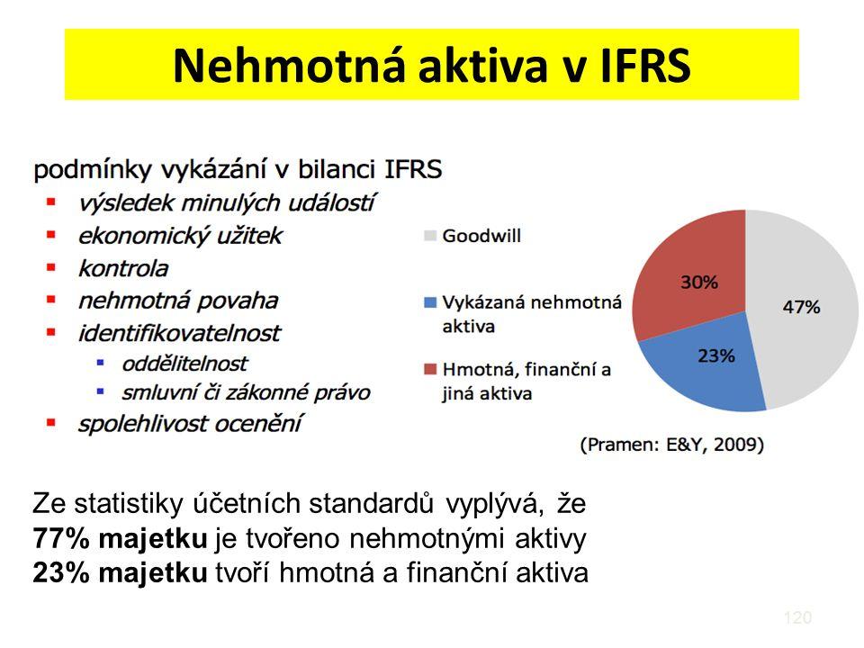 Nehmotná aktiva v IFRS Ze statistiky účetních standardů vyplývá, že
