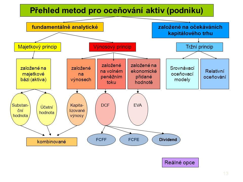 Přehled metod pro oceňování aktiv (podniku)