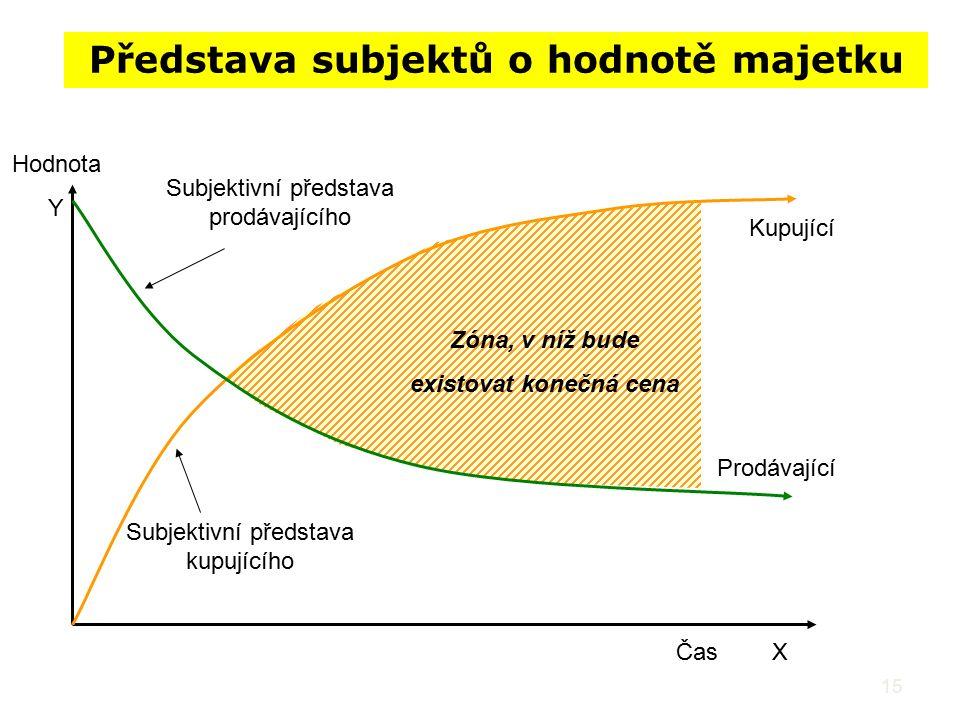 Představa subjektů o hodnotě majetku