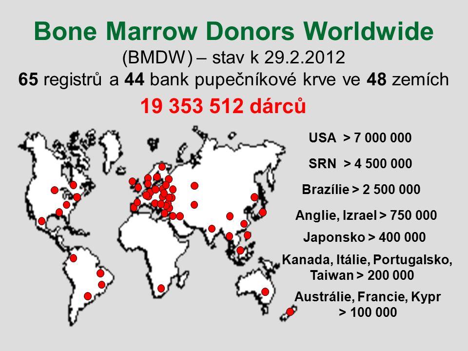 Bone Marrow Donors Worldwide (BMDW) – stav k 29. 2