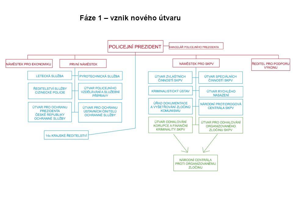 Fáze 1 – vznik nového útvaru