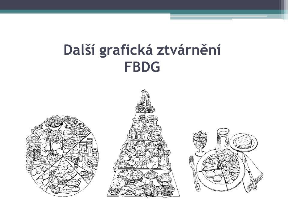 Další grafická ztvárnění FBDG