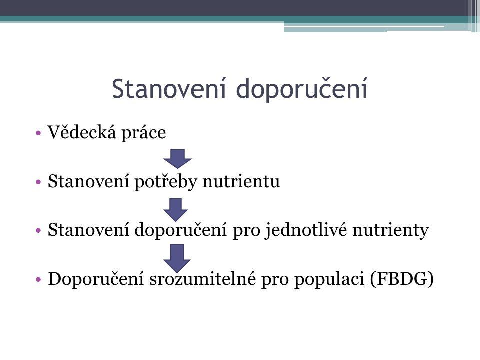 Stanovení doporučení Vědecká práce Stanovení potřeby nutrientu