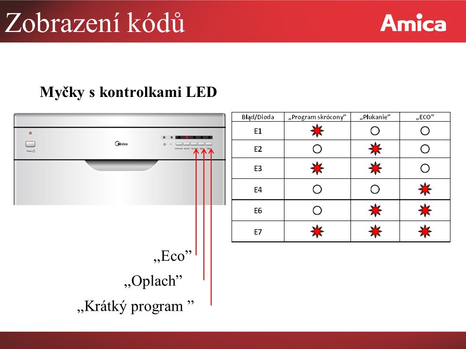 """Zobrazení kódů Myčky s kontrolkami LED """"Eco """"Oplach"""