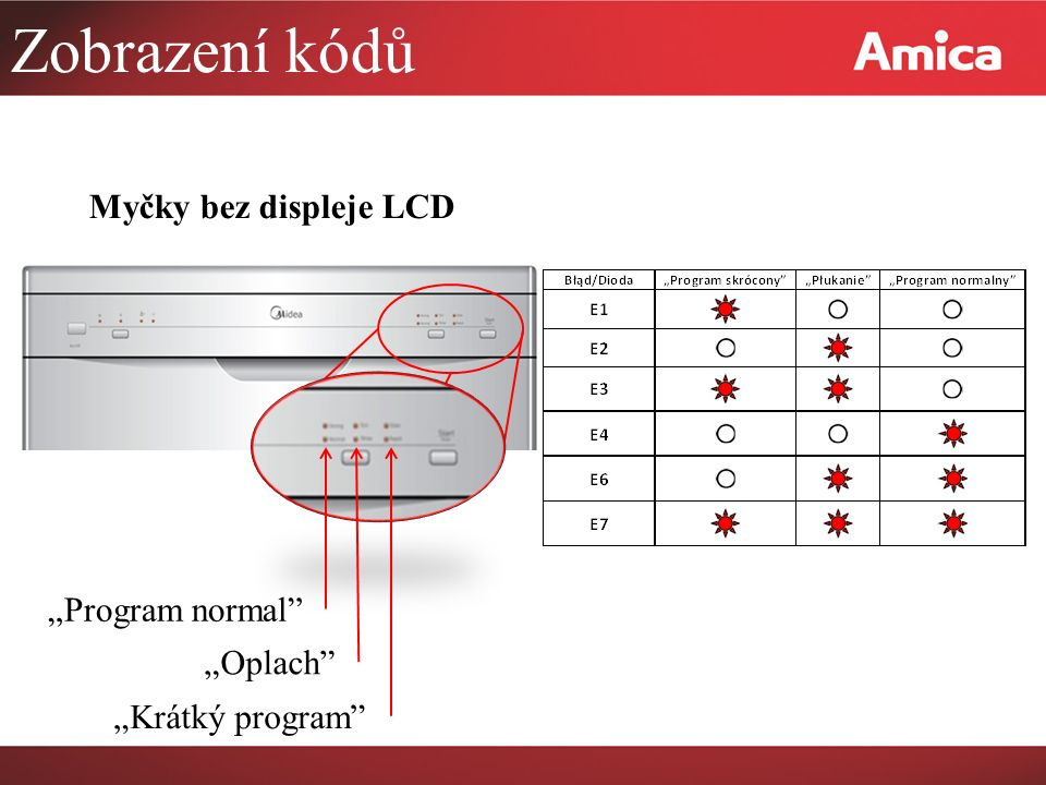 """Zobrazení kódů Myčky bez displeje LCD """"Program normal """"Oplach"""