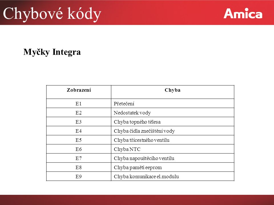 Chybové kódy Myčky Integra Zobrazení Chyba E1 Přetečení E2