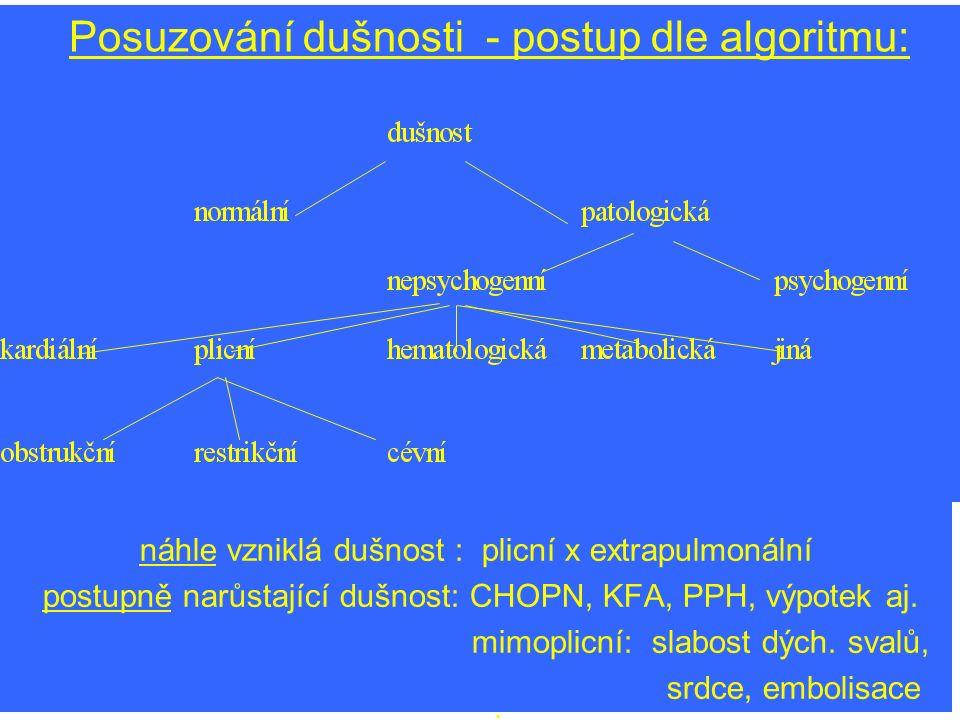 Posuzování dušnosti - postup dle algoritmu: